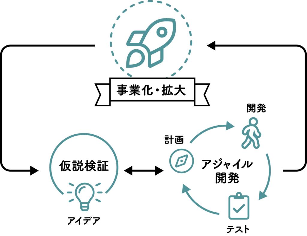 仮説検証とアジャイル開発を繰り返し、プロダクトの事業化・拡大につなげる模式図