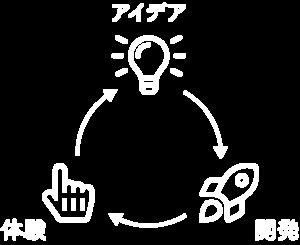 アイデアからすぐ製品開発を行い、その体験をすぐに検証、新しいアイデアにつなげるスパイラルの図