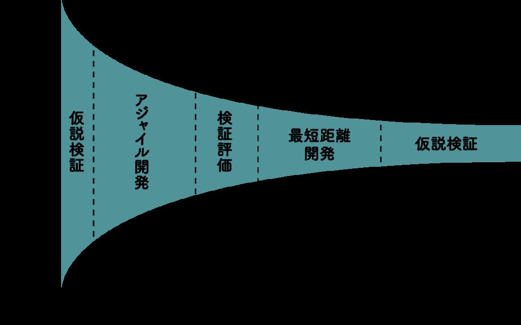 アジャイル開発に時間と力をかけながらビジネス仮説の選択肢の幅を狭めていく模式図